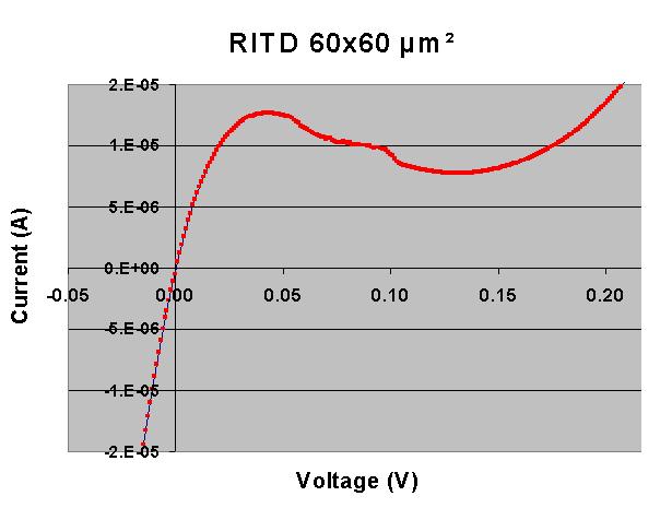 Figure 4 RITD DC characteristic