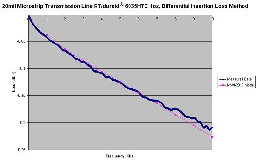 Transmission-Line Modeling Tool: Free Downloadable Software